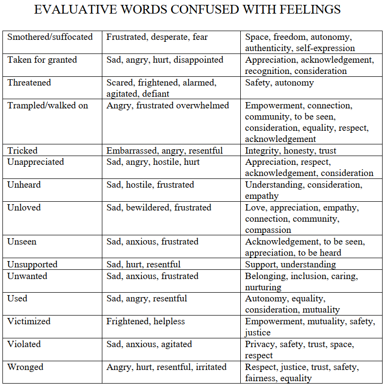 NVC_Evaluative_Words3.png